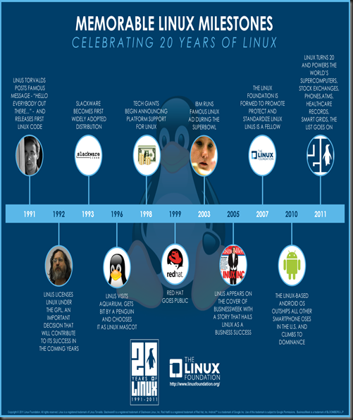 linux-foundation-20-years-infographic